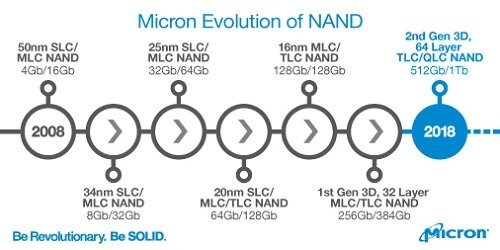 Evolution of NAND