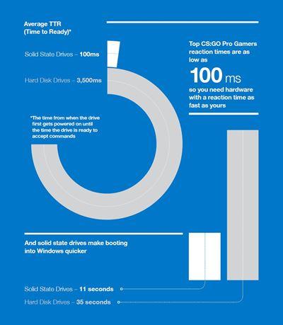 esports infographic 2
