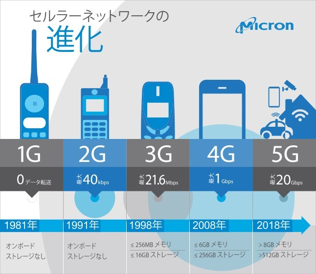 5G Translated